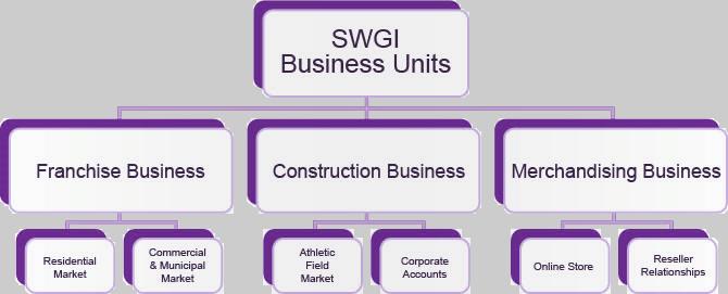 SWGI Business Units